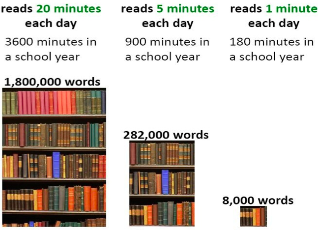 Can t Skip 20 minutes of reading